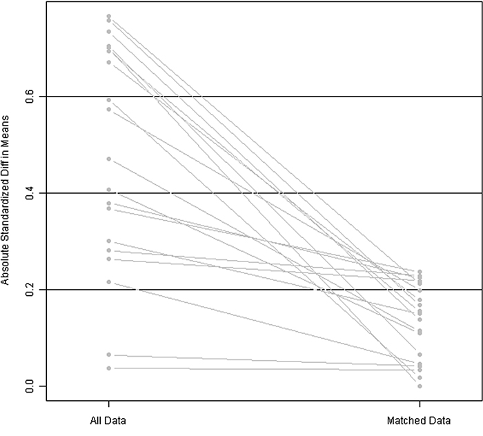 Line plot of standardized differences before and after matching.