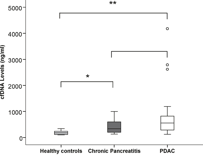 Stem and Leaf plot demonstrating the differences in cfDNA levels between healthy controls, CP and PDAC patients.