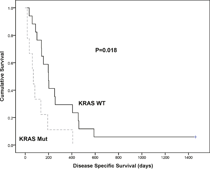Kaplan Meier survival curve demonstrating KRAS mutation (dotted line) significantly associates with a poorer disease specific survival vs KRAS wild type (solid line) when detected in cfDNA of PDAC patients (p=0. 018).