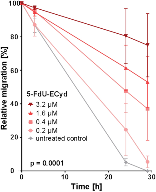 The effect of 5-FdU-ECyd on the migration of platinum-resistant Skov-3-IP cells.