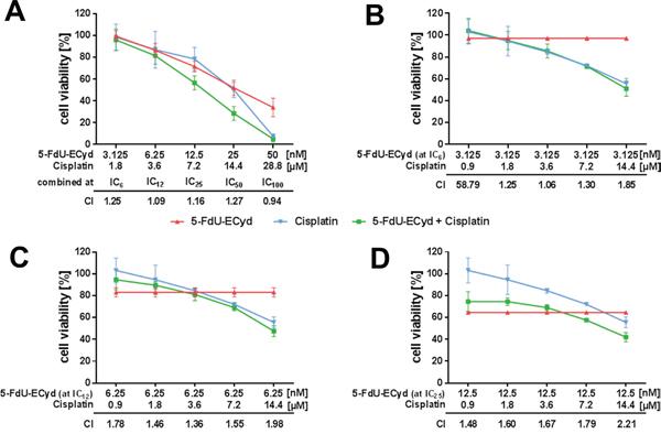 Drug interaction analysis of 5-FdU-ECyd and cisplatin.