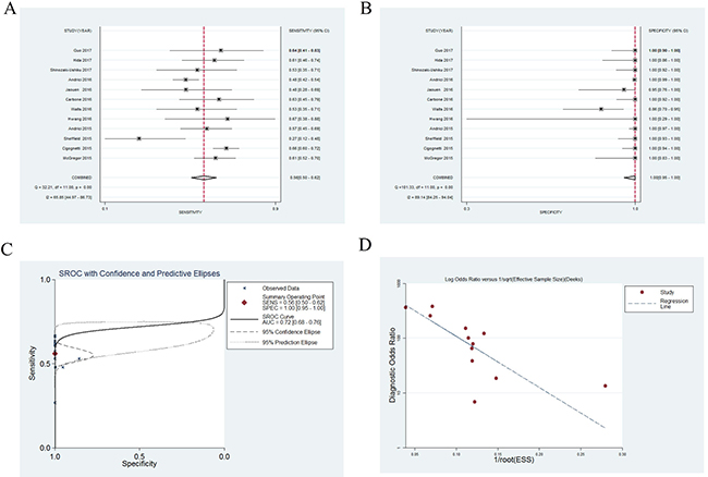 Forest plots for diagnostic accuracy of BRCA1–associated protein 1 (BAP1) on the diagnosis of malignant mesothelioma.