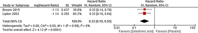 Forest plot and meta-analysis assessing the effect of zoledronic acid on skeletal-related events in renal cell carcinoma patients with bone metastases.