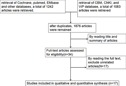 Flow diagram of selection of studies included in the meta-analysis.