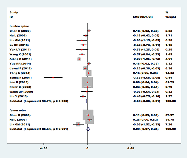 Forest plot of bone mineral density of lumbar spine and femur rotor with essential hypertension.