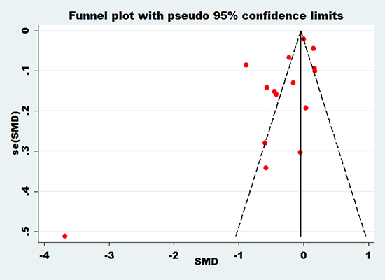 Funnel plot of bone mineral density of lumbar spine with essential hypertension.