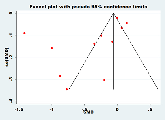 Funnel plot of bone mineral density of femoral neck with essential hypertension.