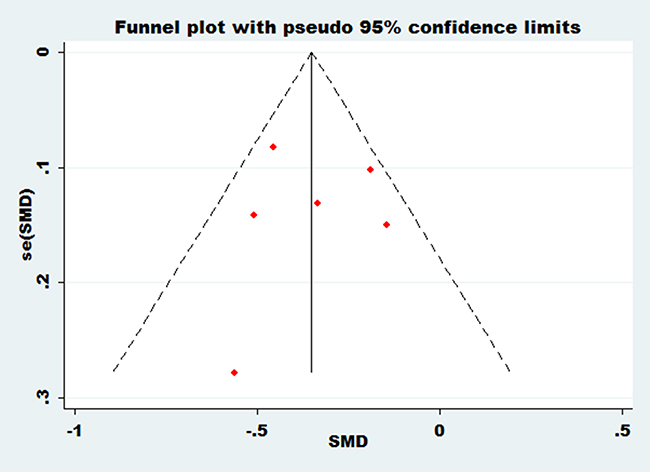 Funnel plot of bone mineral density at Ward's triangle with essential hypertension.