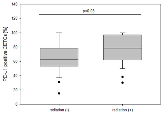 The frequency of PD-L1 positive CETCs (%) in breast cancer patients with and without radiation.