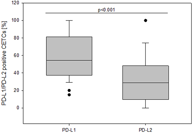 The frequency of PD-L1 and PD-L2 positive CETCs (%) in breast cancer patients.