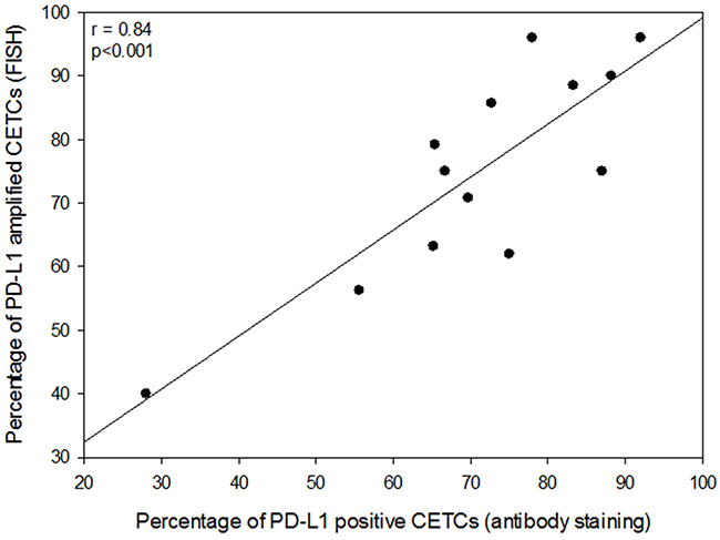 Correlation between the frequency of PD-L1 positive CETCs (antibody staining) and the frequency of PD-L1 amplified CETCs (FISH).