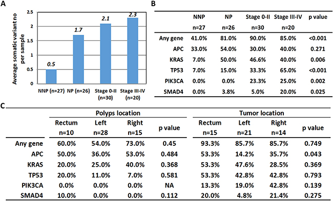 Correlation of gene mutation number and mutation rate with clinicopathological factors.