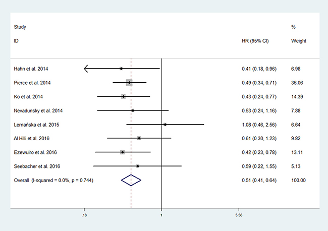 Forest plot of the effect of metformin use on overall survival in endometrial cancer patients.