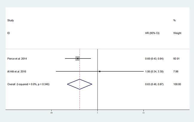 Forest plot of the effect of metformin use on progression-free survival in endometrial cancer patients.