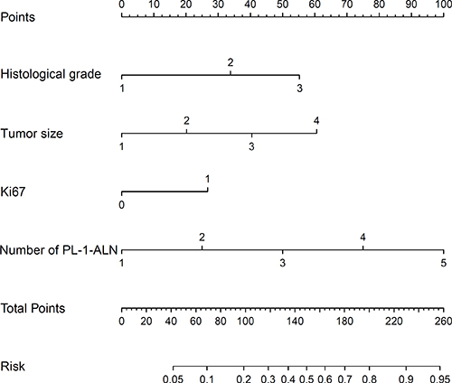 Nomogram for predicting the probability of L-2-ALNM.