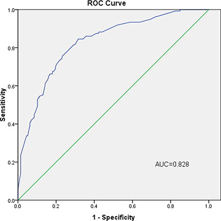 Internal validation using a ROC curve.