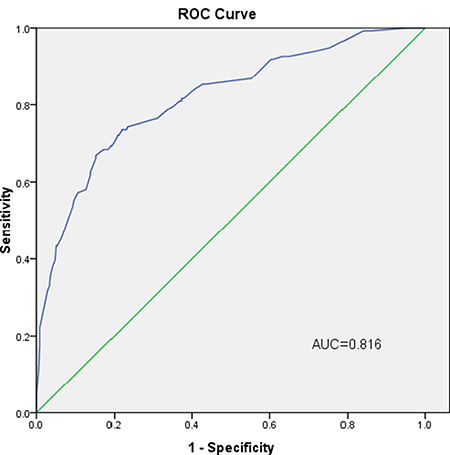 External validation using a ROC curve.