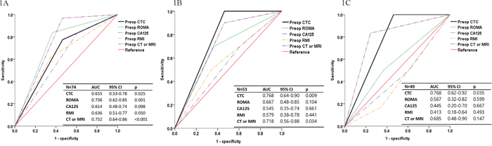 Receiver operating characteristic curves of preoperative diagnostic methods including circulating tumor cell (CTC) detection in the differential diagnosis of adnexal mass.