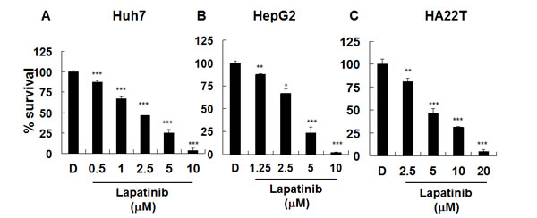 Inhibition of hepatoma cell proliferation by lapatinib.