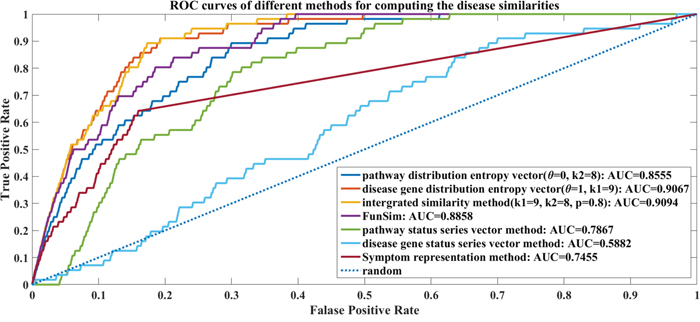 The ROC curves of different methods for computing the disease similarities.