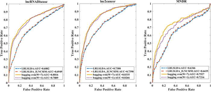 The leave-one-out cross validation results based on three datasets with different methods.