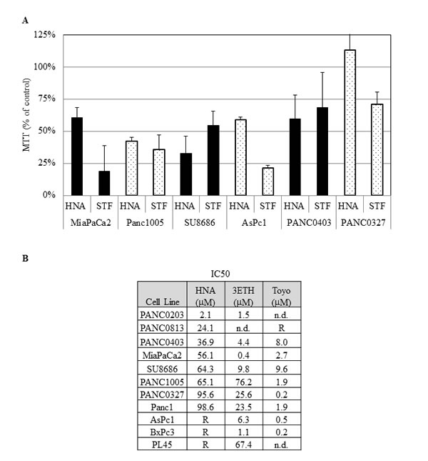 Anti-proliferative activities of IRE1 αinhibitors.