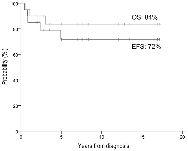 EFS and OS of all 20 patients.