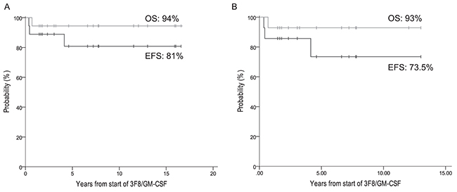 Patients in complete remission treated with 3F8/GM-CSF+isotretinoin.