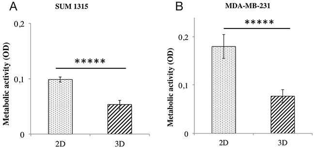 Metabolic activity comparison of 2D vs 3D cell cultures with resazurin test.