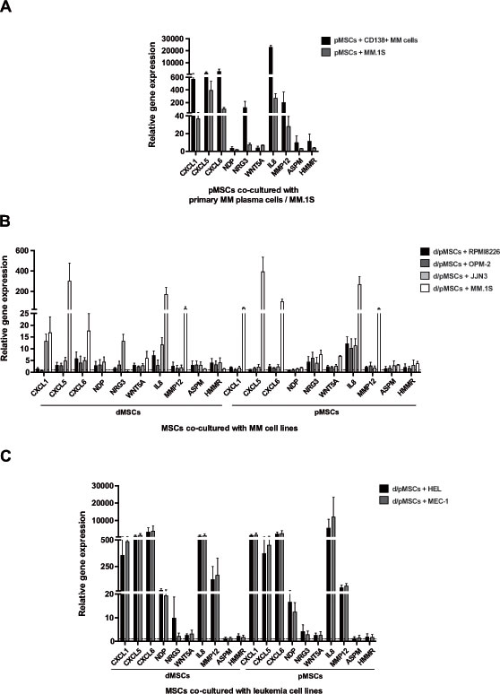 Expression of CXCL1, CXCL5, CXCL6, WNT5A, IL8, MMP12 (from List I), and NDP, NRG3, ASPM, HMMR (from List II) by real-time PCR in d/pMSCs after co-culture with MM cells and leukemia cell lines.