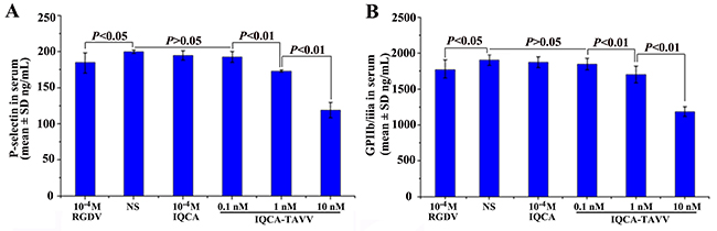 Effect of IQCA-TAVV on the expression of P-selectin and GPIIb/IIIa, n=6.