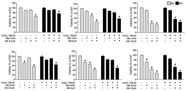 Dose-dependent Hep3B cells viability response to sorafenib and melatonin.
