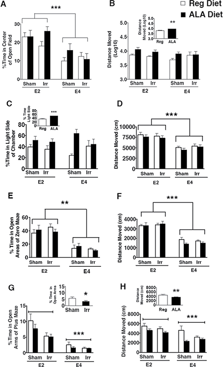 Measures of anxiety and locomotor behavior of sham-irradiated and 137Cs-irradiated E2 and E4 mice receiving a regular or an ALA-supplemented diet.