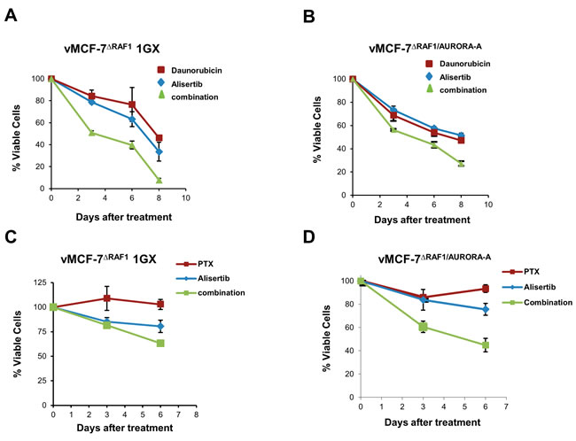 Aurora-A-Targeted Therapy Restores Chemosensitivity.