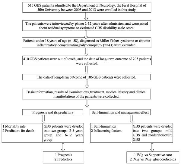 Oncotarget | Long-term prognosis of Guillain-Barré syndrome