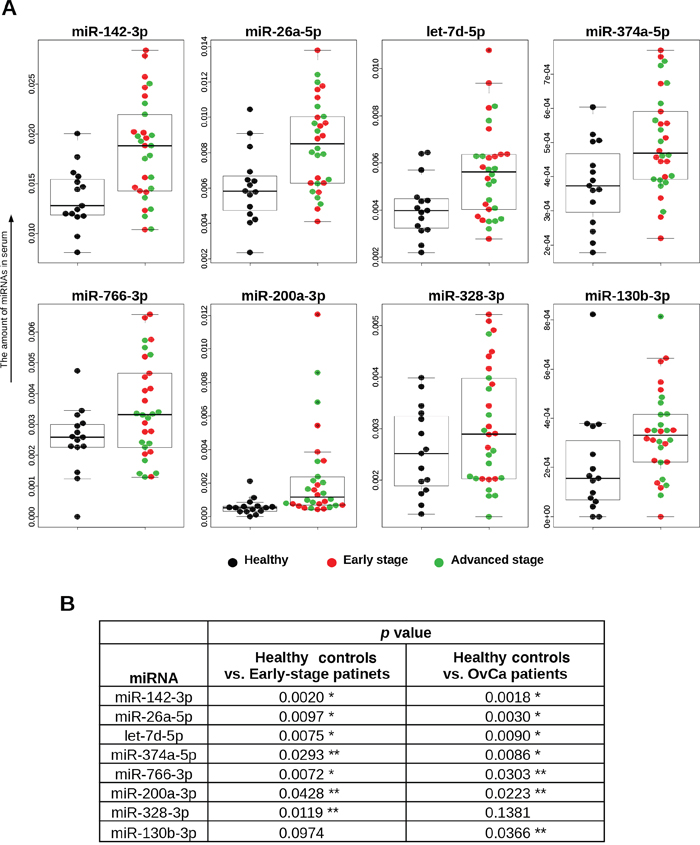 Distributions of 8 selected miRNAs in trial cohort.