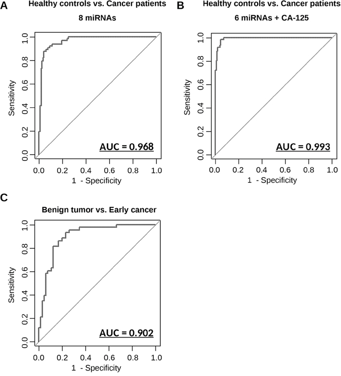 Diagnostic outcomes in each model for the prediction of ovarian cancer.