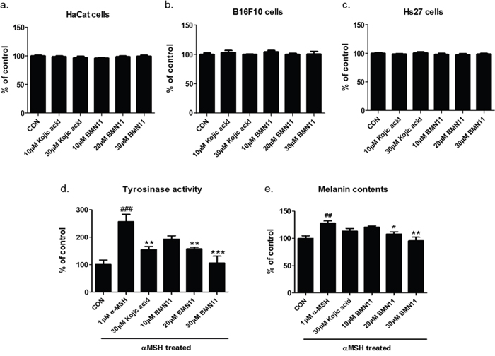 Inhibition of melanin accumulation by BMN11 in B16F10 cells.