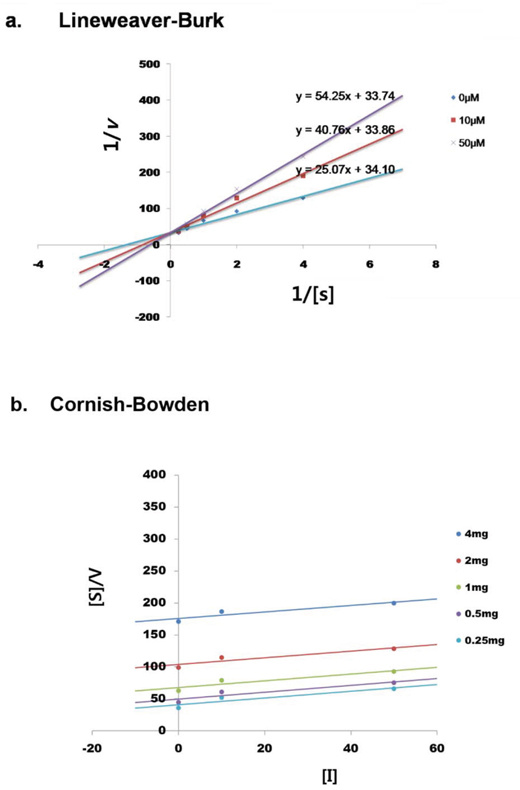BMN11 as a competitive inhibitor of tyrosinase.