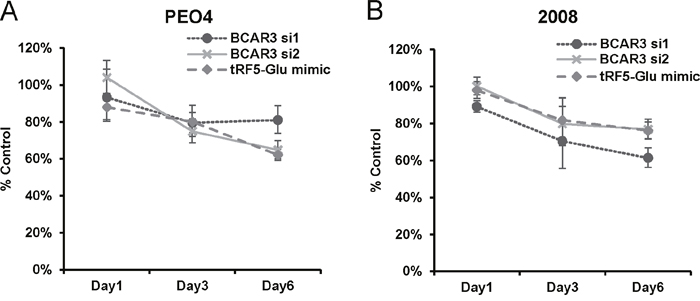 Proliferation of ovarian cancer cells is inhibited by either siRNA to BCAR3 or mimics of tRF5-Glu.