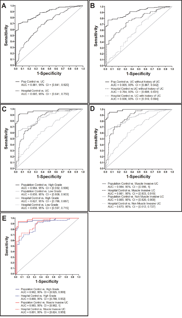 ROC analysis of creatinine-normalized CXCL16 in urine of urothelial carcinoma (UC) patients and various control subjects.