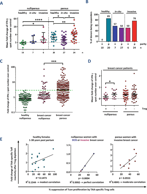 Parity improves TAA-specific T cell responses in breast cancer patients.