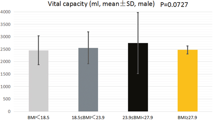The association between BMI and VC of male college students.