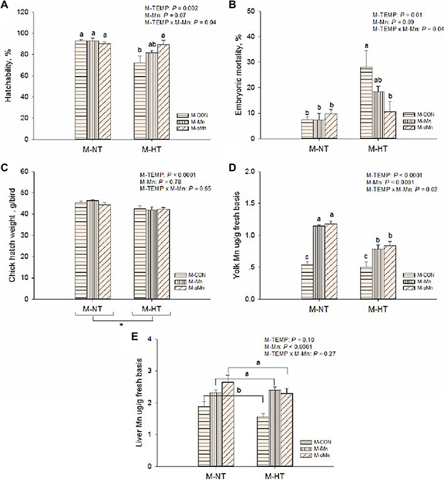 Effects of maternal environmental temperature and dietary Mn on the embryonic development and Mn contents in yolk and liver.