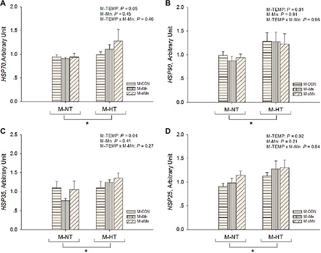 Effects of maternal environmental temperature and dietary Mn on heat shock protein gene mRNA expressions in the embryonic heart.