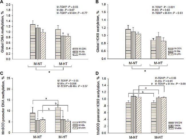 Effects of maternal environmental temperature and dietary Mn on DNA methylation and H3K9 acetylation in the embryonic heart.
