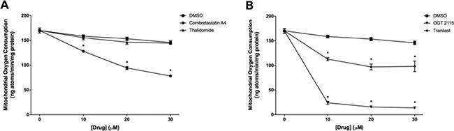 Mitochondrial oxygen consumption measurements.