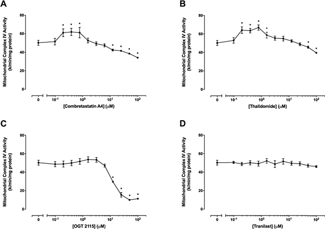 Mitochondrial complex IV activity assays.