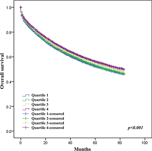 Effect of education level on survival of CRC patients.