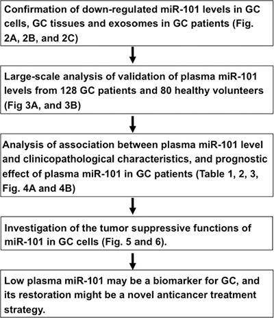 Study design to find depleted tumor suppressor miRNAs in GC patient plasma.